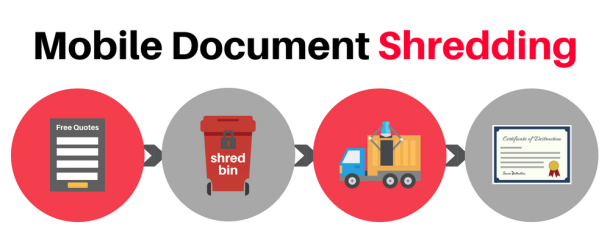 Shred Trucks are an essential part of the mobile shredding process