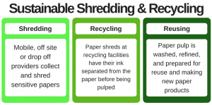 Shred Nations Sustainable Shredding