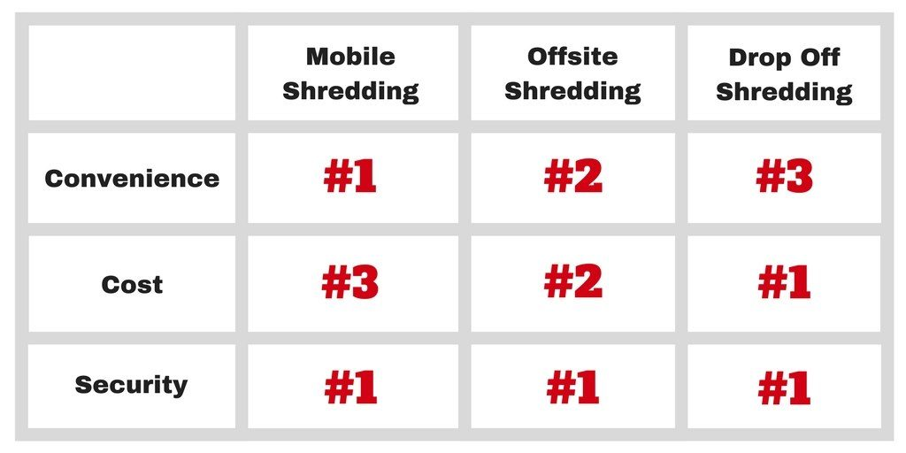 Shredding Services Comparison