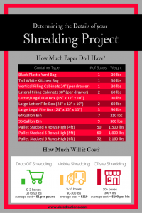 Shred Nations Shredding Pricing Infographic