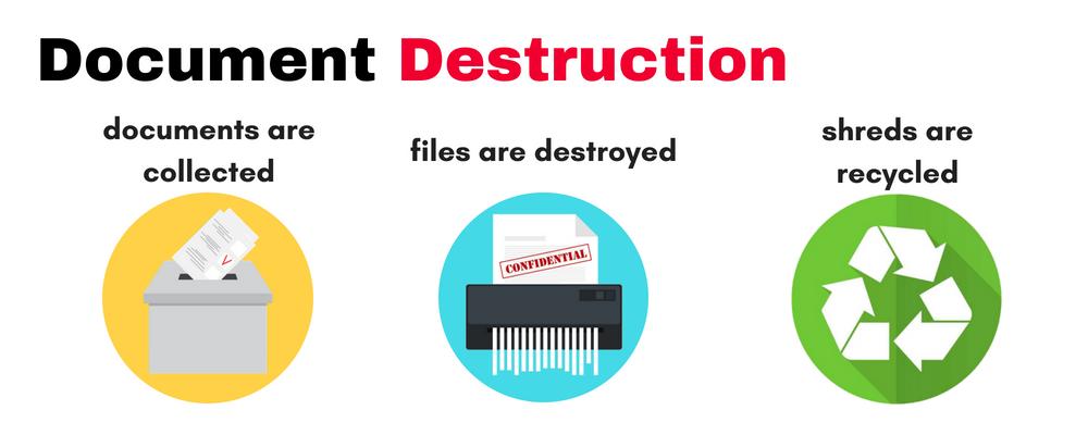 Document Destruction Process