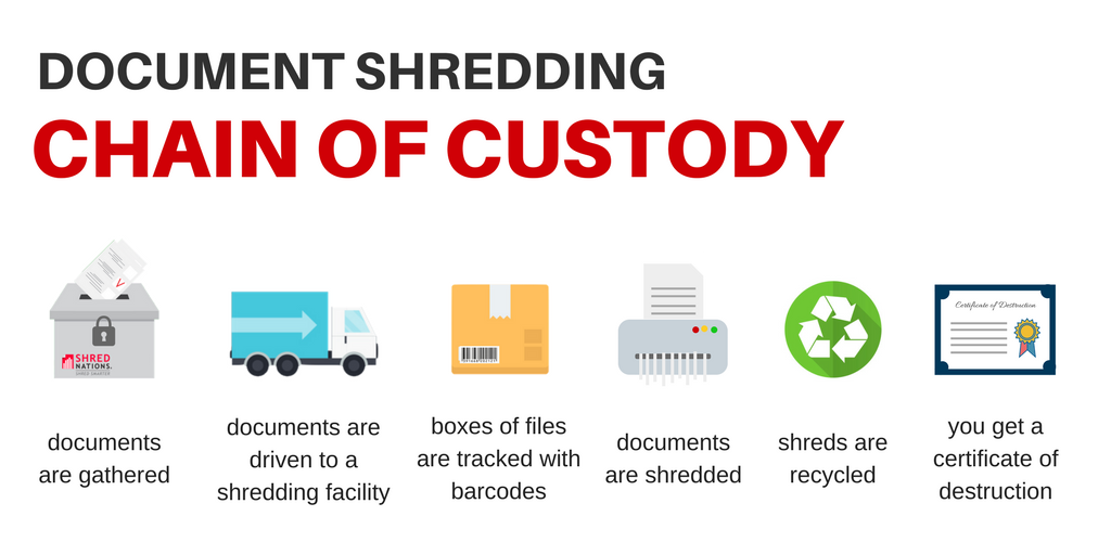 Chain of custody what it is and why it39s important for Document shredding pick up