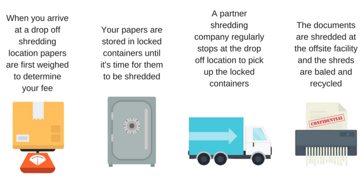 The Drop Off Shredding Service Process
