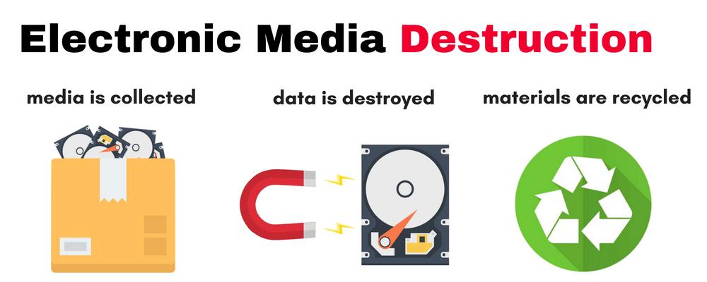 Electronic Media Destruction