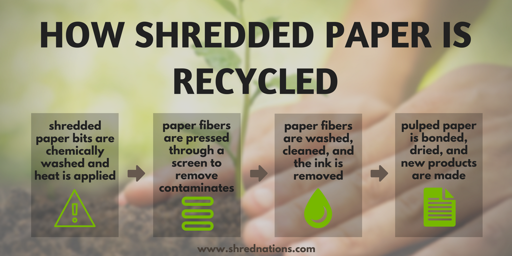 How Shredded Paper is Recycled