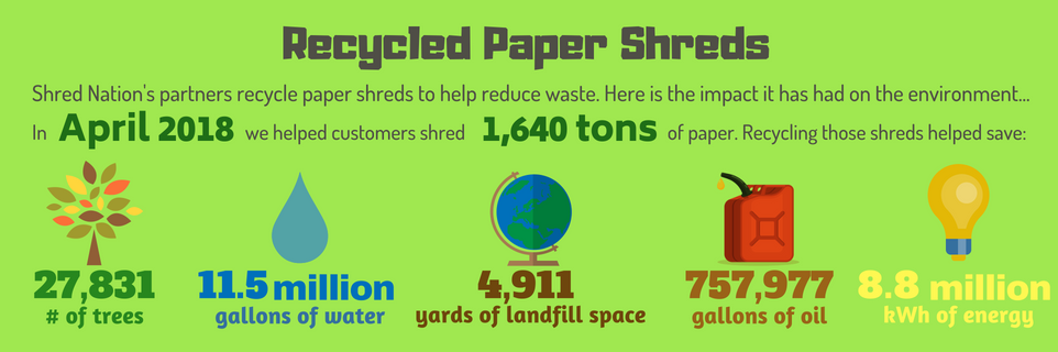 Impact of Recycling Paper Shreds