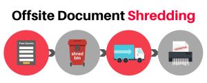 Offsite Document Shredding
