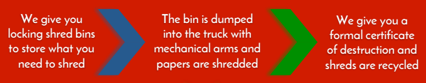 Rent a shredder in 3 easy steps