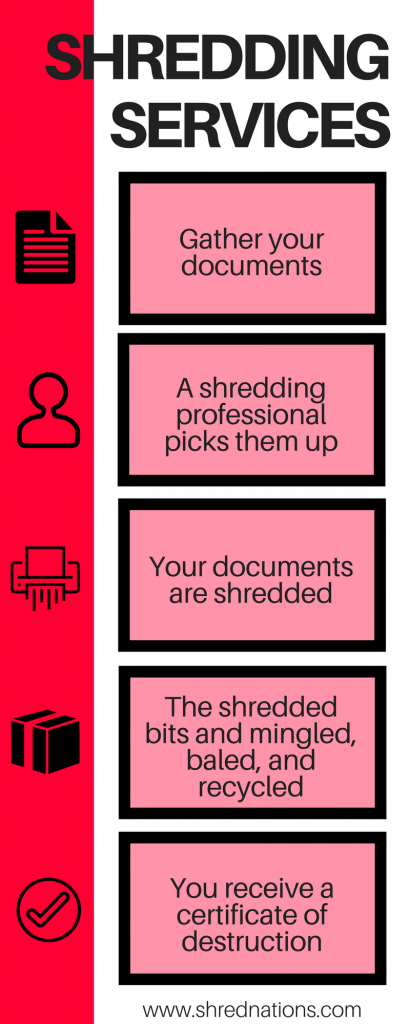 Document Shredding Service Process