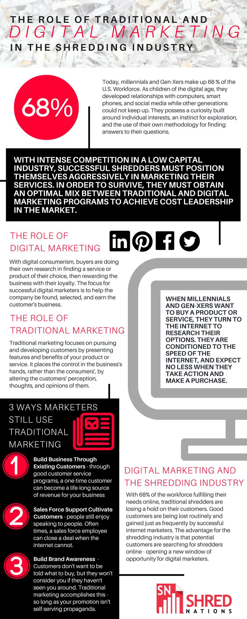 traditional digital marketing