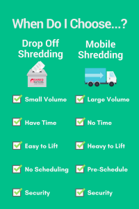 Factors To Consider When Choosing a Paper Shredding Service