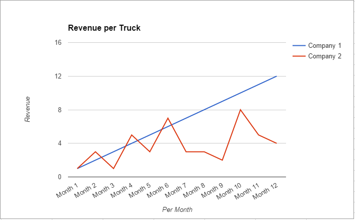 revenue per truck illustration