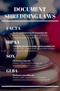 Document Shredding Laws: FACTA