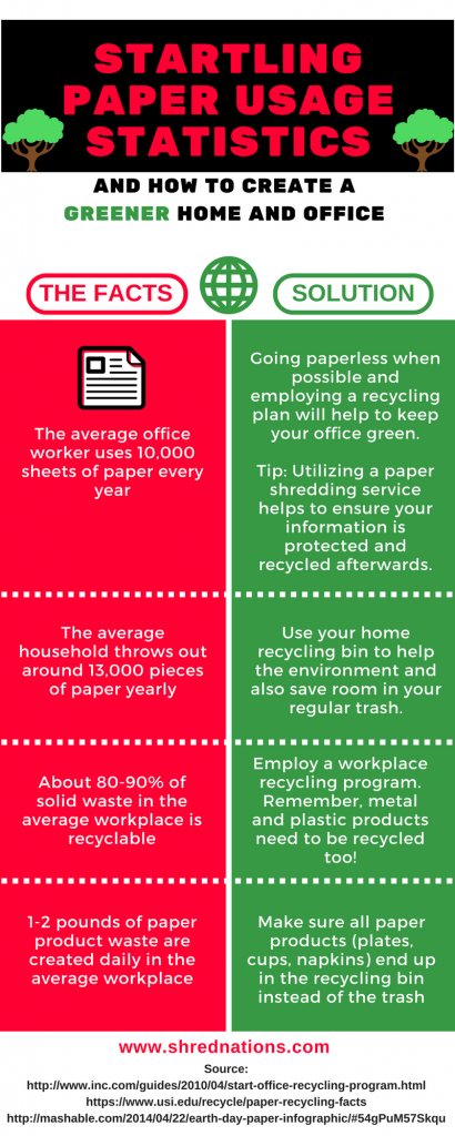 sustainable paper shredding statistics facts