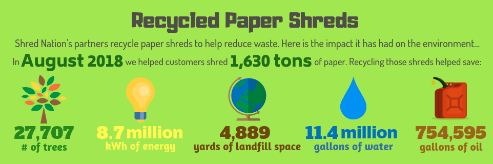 Shreds Recycled by Shred Nations in August 2018