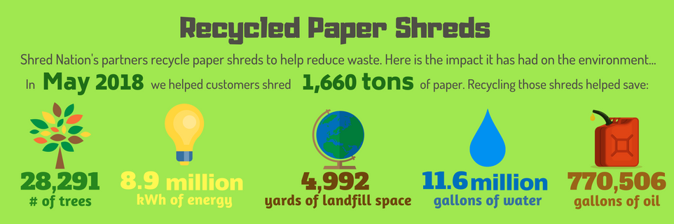 Recycling Paper Shreds in May 2018