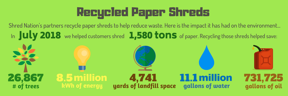 Shred Nation's partners recycle paper shreds to help save the environment.