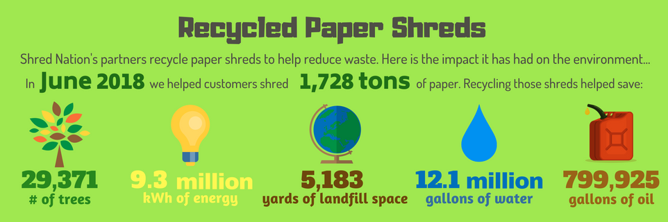 Shred Nations' partners helped recycle over 1600 tons of paper in June of 2018.