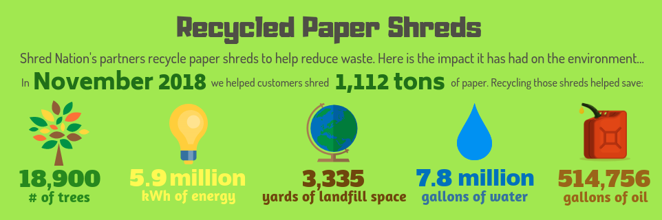 Shredding and Recycling Paper Shreds with Shred Nations