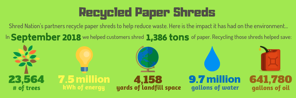 Paper Shreds Recycled in September