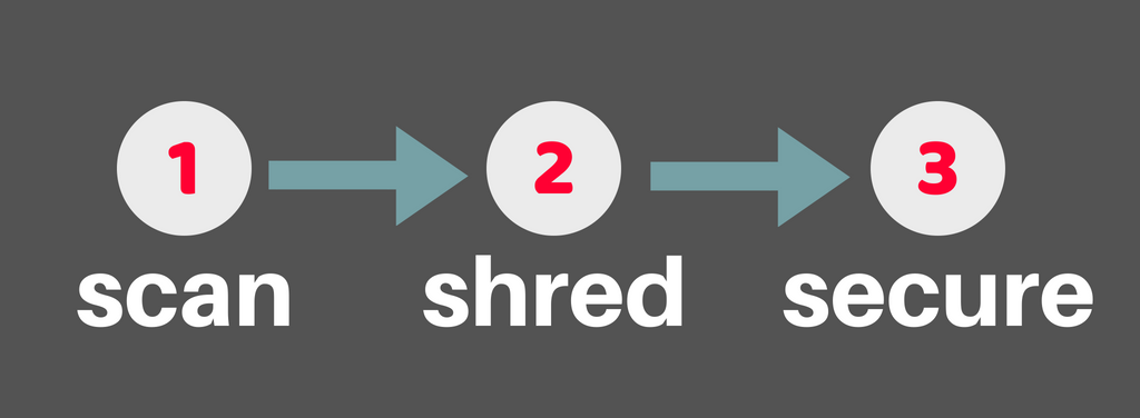 Scan, Shred, Secure Infographic